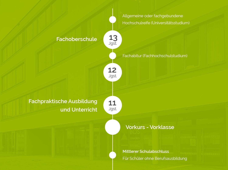 fos-schulart-content-schullaufbahn-schaubild