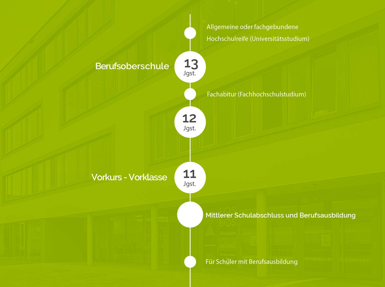 bos-schulart-content-schullaufbahn-schaubild